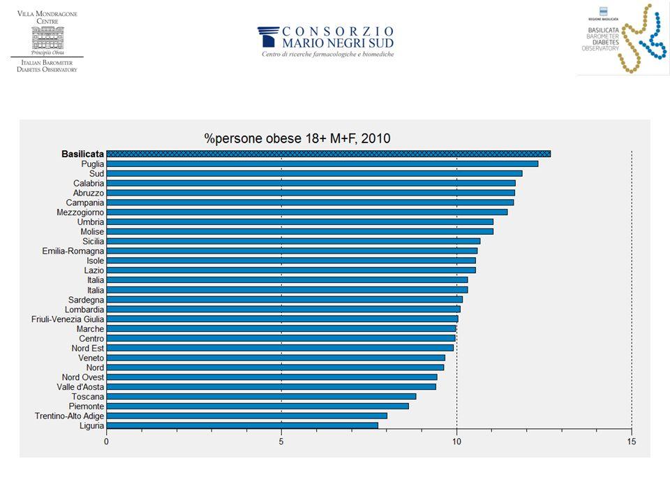 Per quanto riguarda l'obesità, la Basilicata si pone al primo posto in Italia, con una prevalenza di circa il 13%