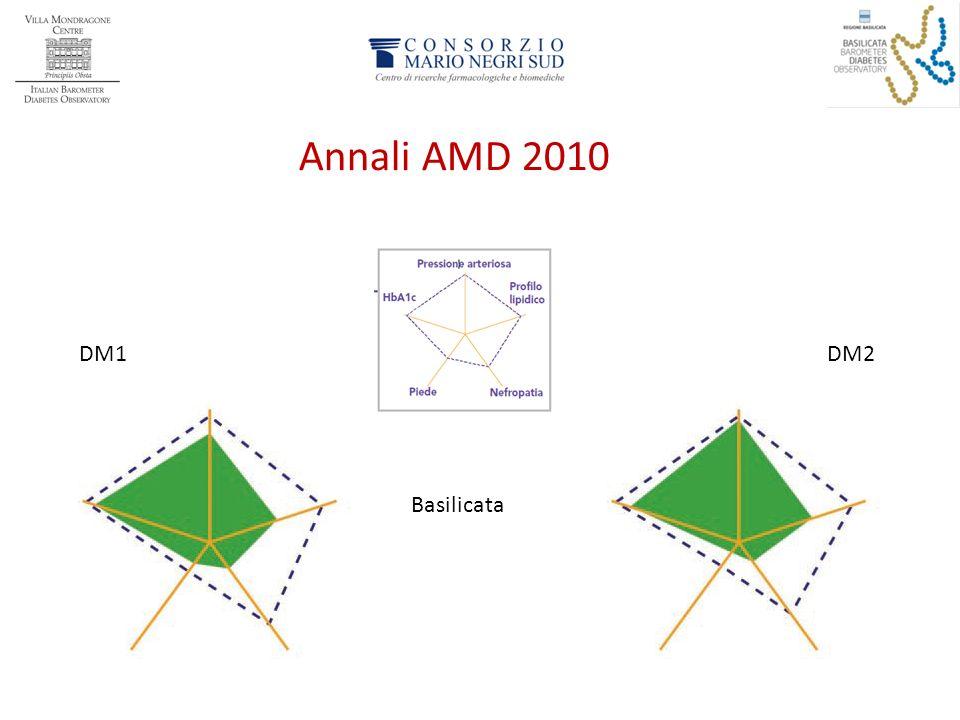 Annali AMD 2010 DM1 DM2 Basilicata