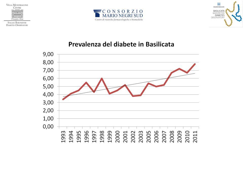 La prevalenza del diabete in Basilicata è in continua crescita nel corso degli anni, come documentano i dati ISTAT