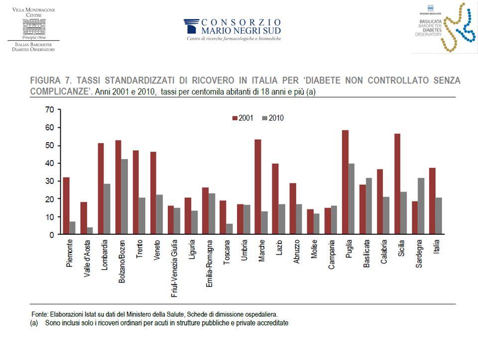Un ultimo dato riguarda il consumo di risorse ospedaliere (che rappresentano oltre il 50% dei costi totali del diabete).