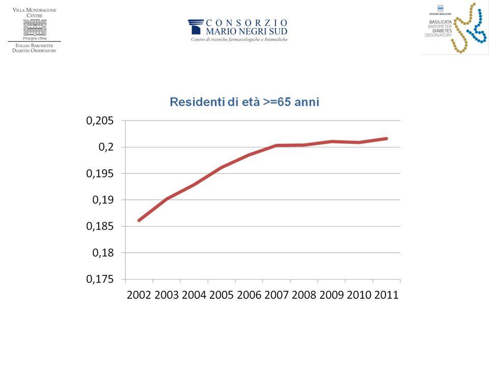 La percentuale di ultrasessantacinquenni è cresciuta significativamente fra il 2002 e il 2007, mentre è rallentata negli anni successivi.