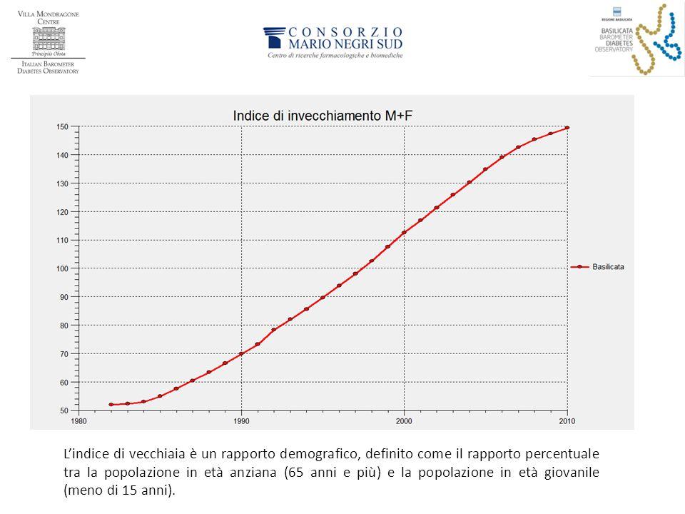 Ancora più evidente è il dato riguardante l'indice di invecchiamento della popolazione lucana, con una continua crescita del numero degli anziani ed una progressiva diminuzione dei più giovani.