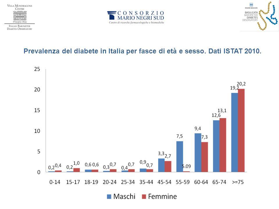 Prevalenza del diabete in Italia per fasce di età e sesso