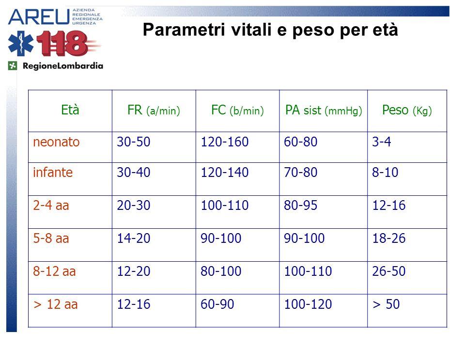 Parametri vitali e peso per età