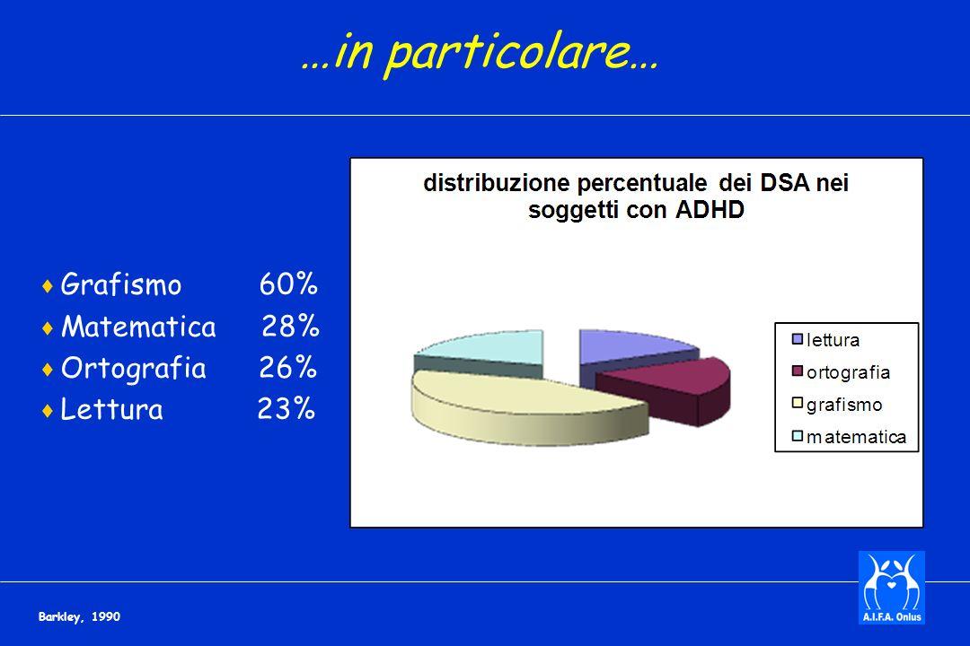 …in particolare… Grafismo 60% Matematica 28% Ortografia 26%