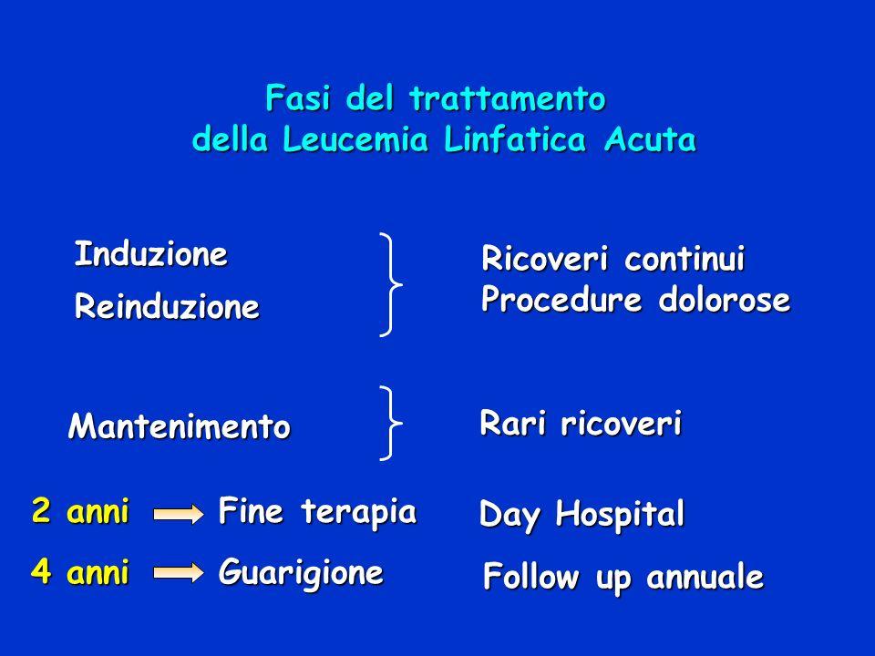 della Leucemia Linfatica Acuta