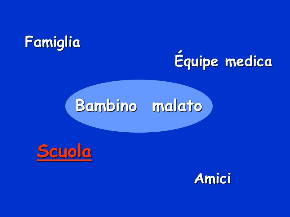 Famiglia Équipe medica Bambino malato Scuola Amici