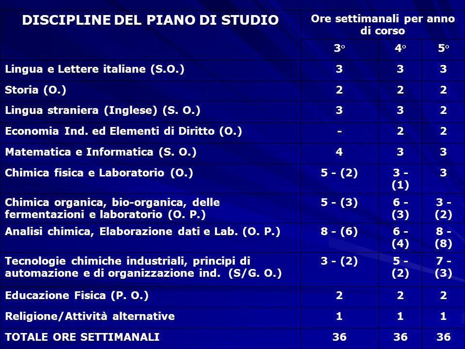 DISCIPLINE DEL PIANO DI STUDIO Ore settimanali per anno di corso