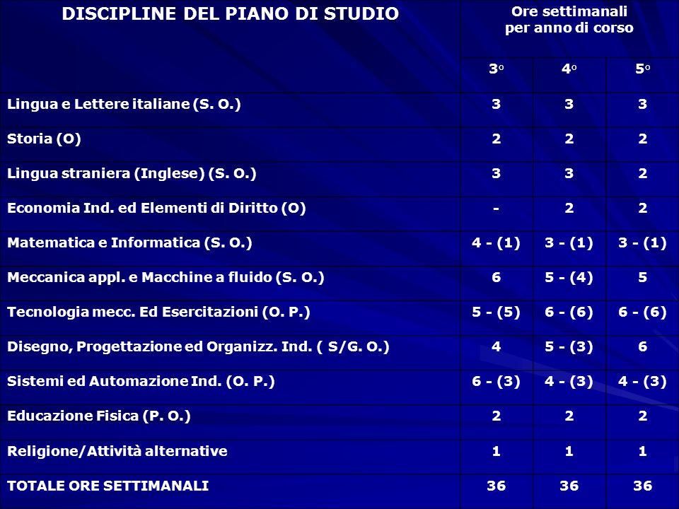 DISCIPLINE DEL PIANO DI STUDIO