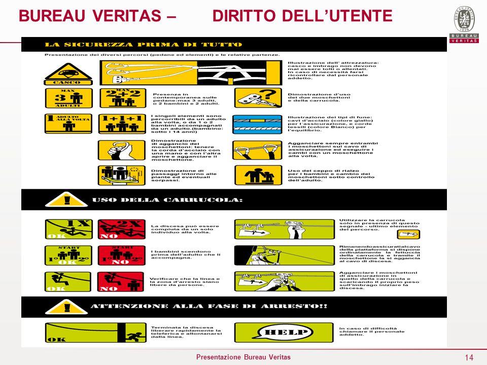 BUREAU VERITAS – DIRITTO DELL'UTENTE