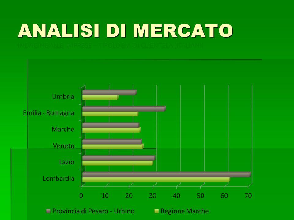 ANALISI DI MERCATO INDAGINE ALLE IMPRESE – TIPOLOGIA DI CLIENTELA (ITALIANI)
