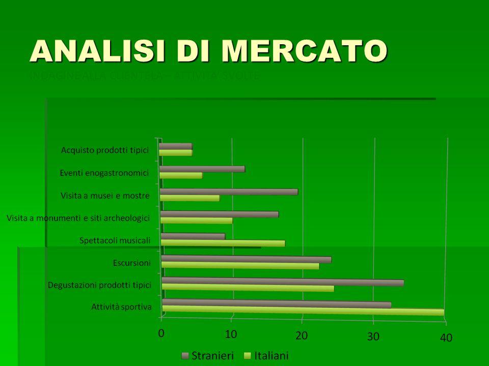 ANALISI DI MERCATO INDAGINE ALLA CLIENTELA – ATTIVITA' SVOLTE
