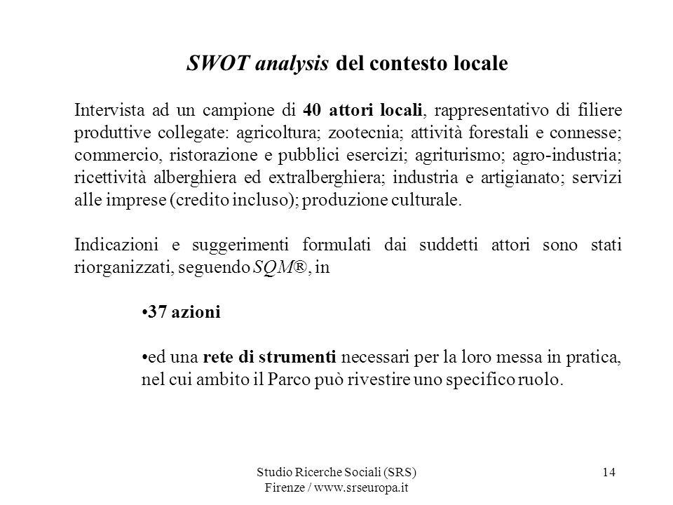 SWOT analysis del contesto locale