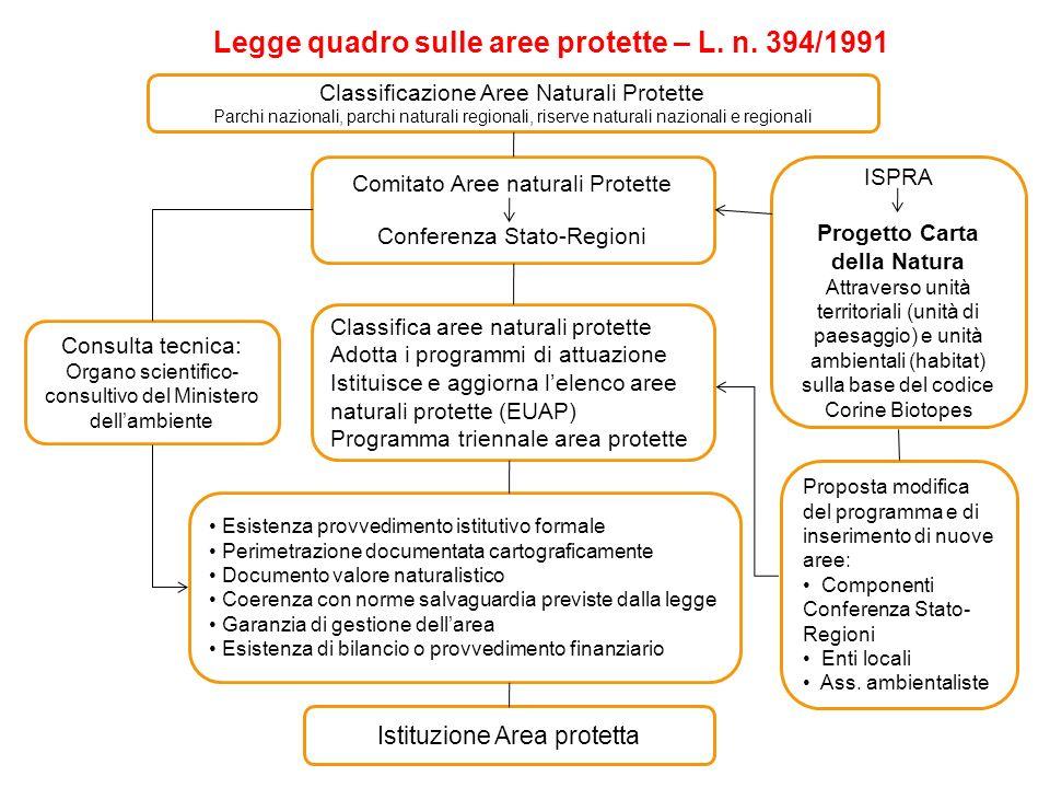 Legge quadro sulle aree protette – L. n. 394/1991