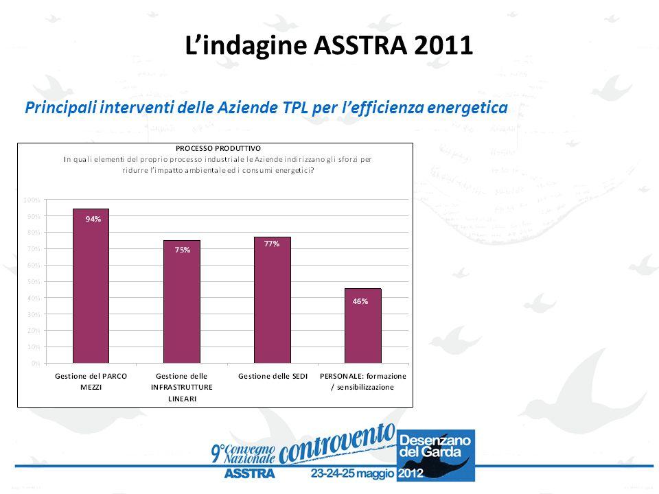 L'indagine ASSTRA 2011 Principali interventi delle Aziende TPL per l'efficienza energetica