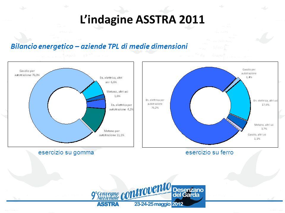 L'indagine ASSTRA 2011 Bilancio energetico – aziende TPL di medie dimensioni.