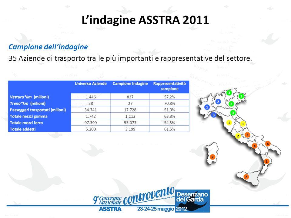 L'indagine ASSTRA 2011 Campione dell'indagine