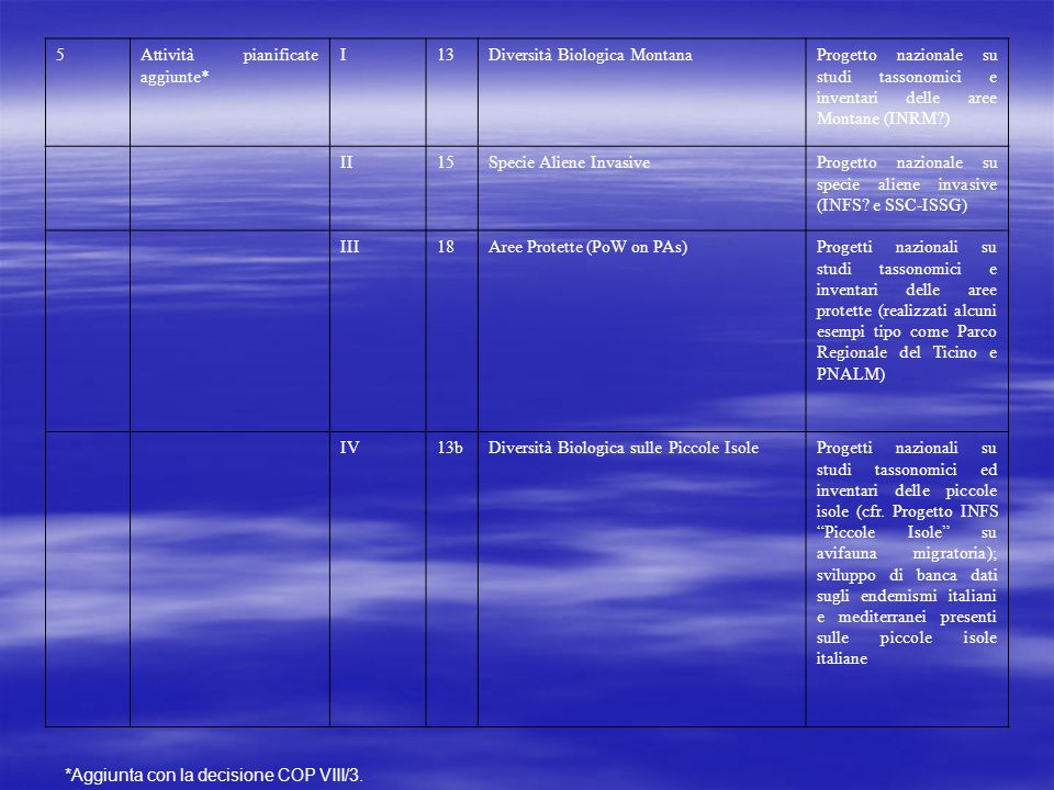 5 Attività pianificate aggiunte* I. 13. Diversità Biologica Montana.