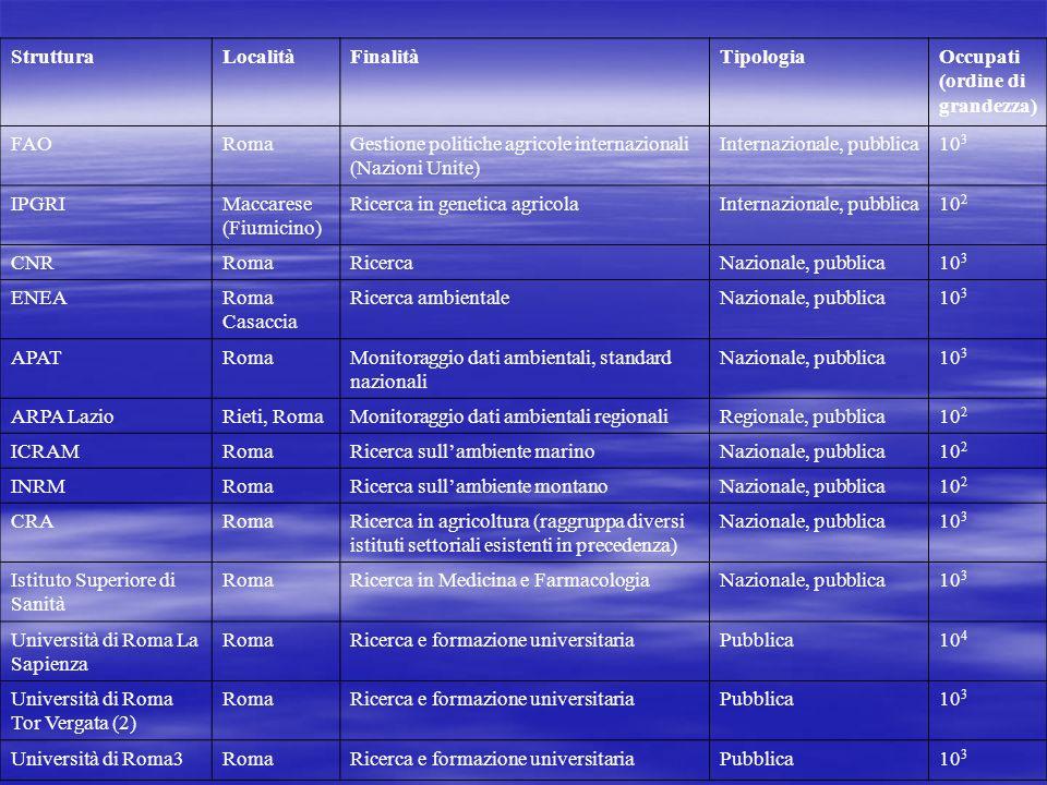 Struttura Località. Finalità. Tipologia. Occupati (ordine di grandezza) FAO. Roma. Gestione politiche agricole internazionali (Nazioni Unite)