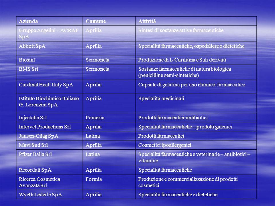 Azienda Comune. Attività. Gruppo Angelini – ACRAF SpA. Aprilia. Sintesi di sostanze attive farmaceutiche.