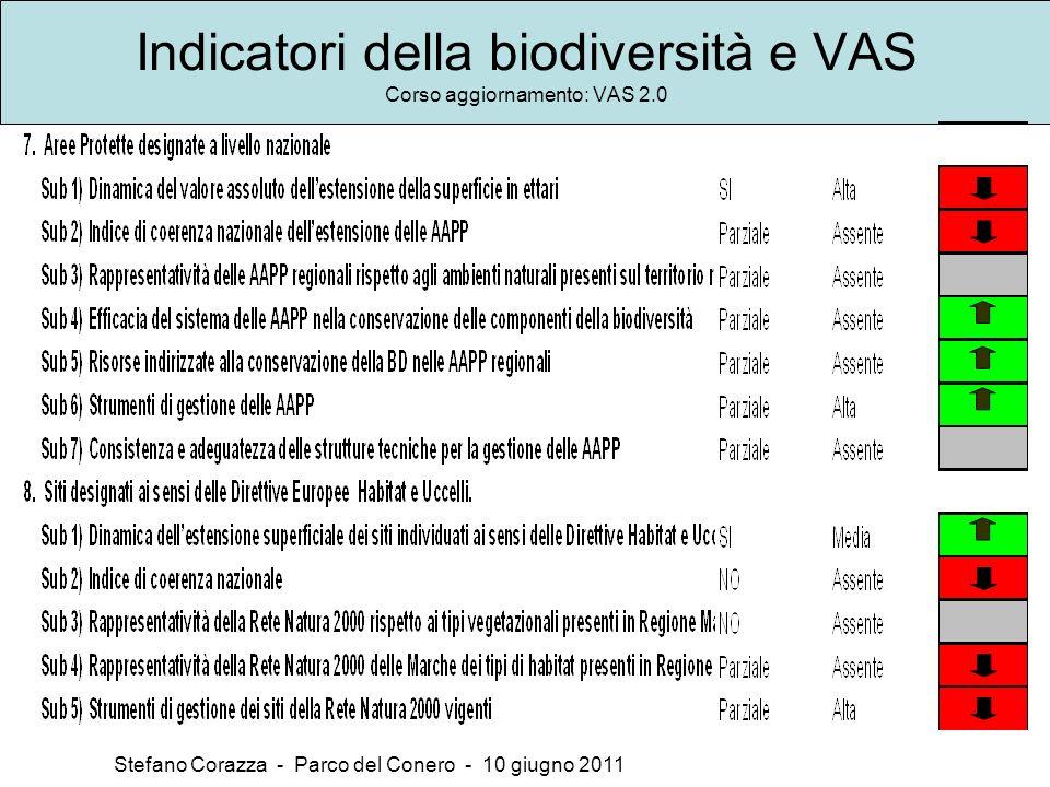 Indicatori della biodiversità e VAS Corso aggiornamento: VAS 2.0