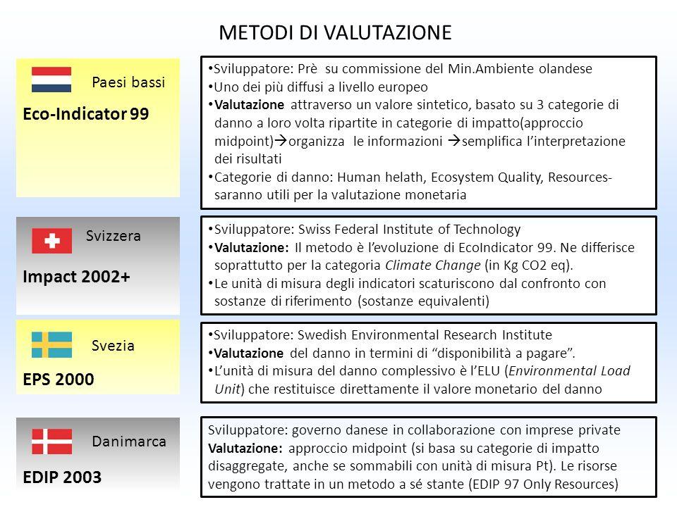 METODI DI VALUTAZIONE Eco-Indicator 99 Impact 2002+ EPS 2000 EDIP 2003