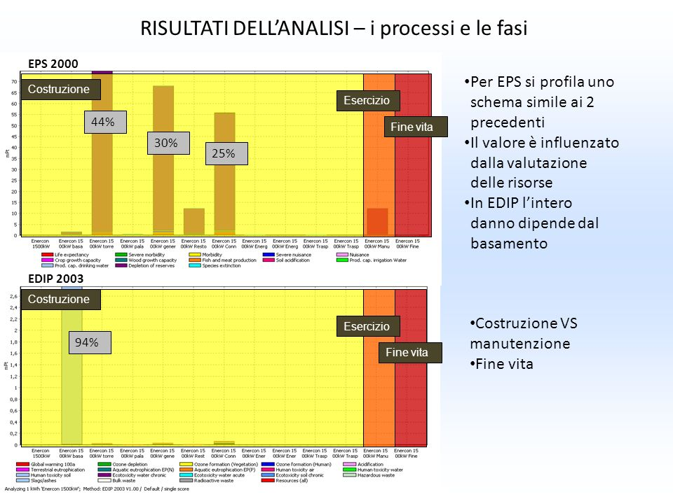 RISULTATI DELL'ANALISI – i processi e le fasi