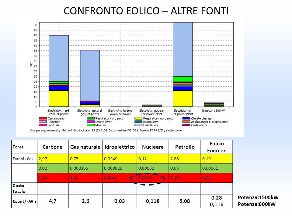 CONFRONTO EOLICO – ALTRE FONTI