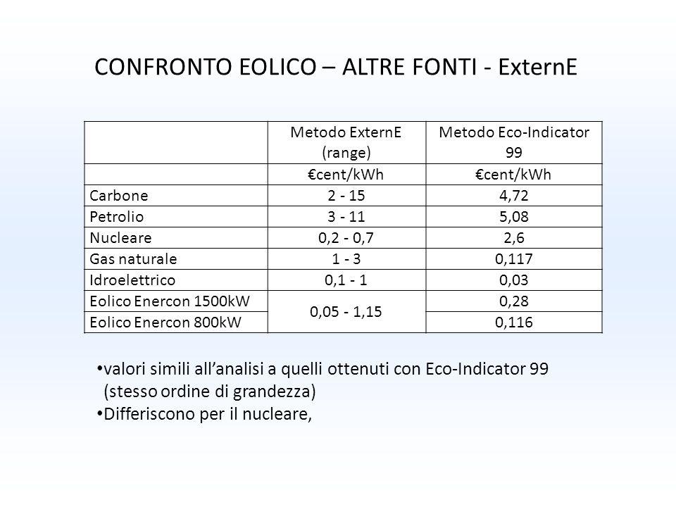 CONFRONTO EOLICO – ALTRE FONTI - ExternE