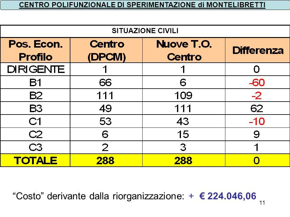 Costo derivante dalla riorganizzazione: + € 224.046,06