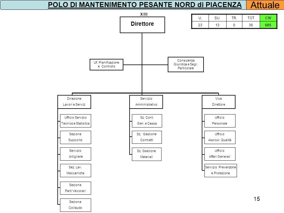 POLO DI MANTENIMENTO PESANTE NORD di PIACENZA