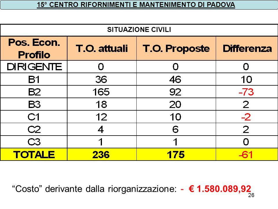 Costo derivante dalla riorganizzazione: - € 1.580.089,92