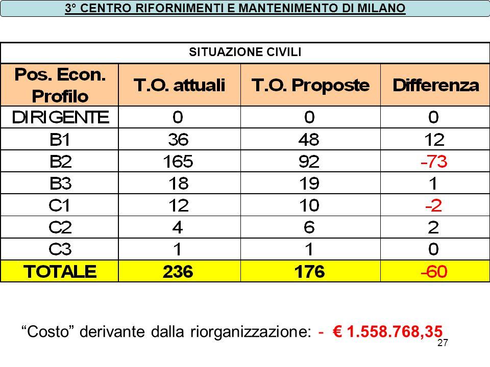 Costo derivante dalla riorganizzazione: - € 1.558.768,35