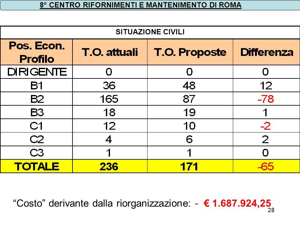 Costo derivante dalla riorganizzazione: - € 1.687.924,25