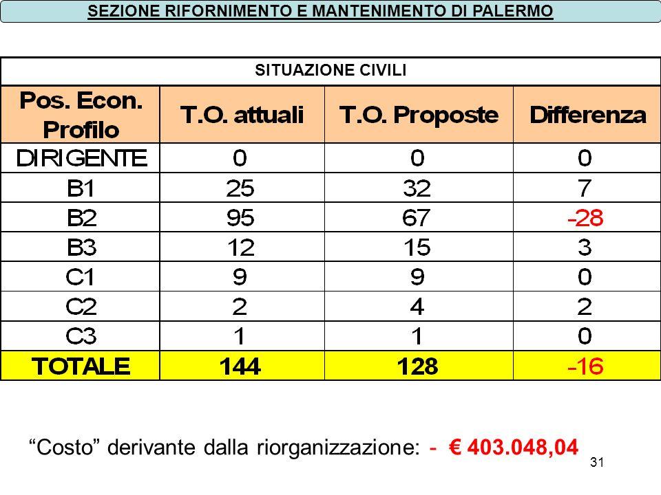 Costo derivante dalla riorganizzazione: - € 403.048,04