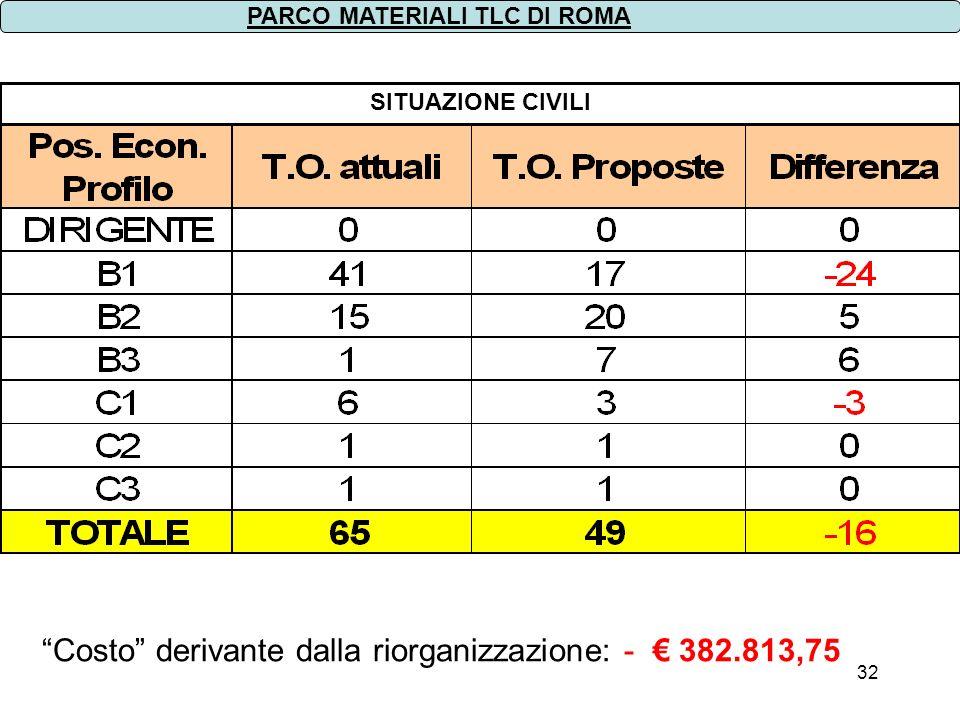 Costo derivante dalla riorganizzazione: - € 382.813,75