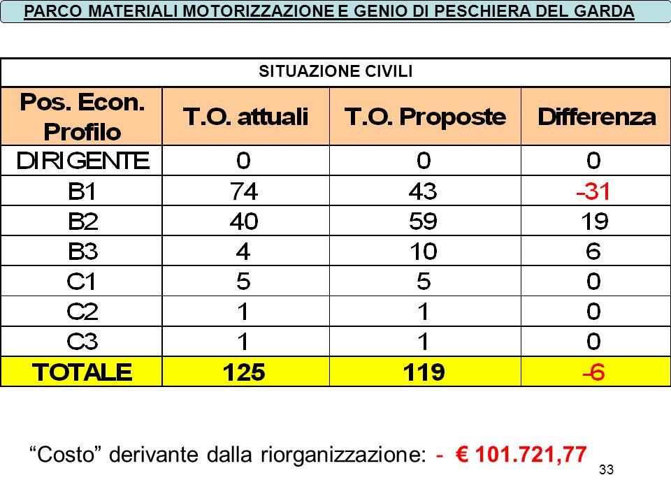 Costo derivante dalla riorganizzazione: - € 101.721,77
