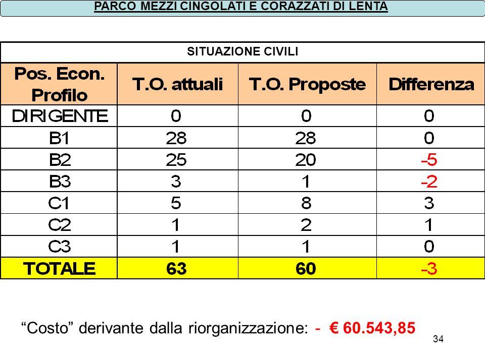 Costo derivante dalla riorganizzazione: - € 60.543,85