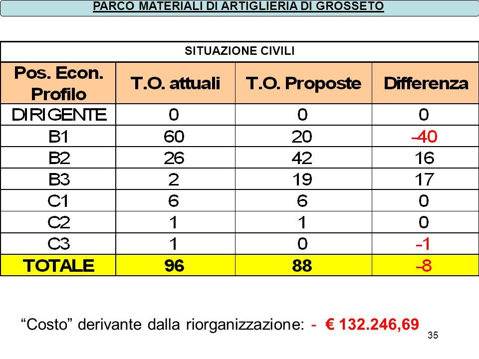 Costo derivante dalla riorganizzazione: - € 132.246,69