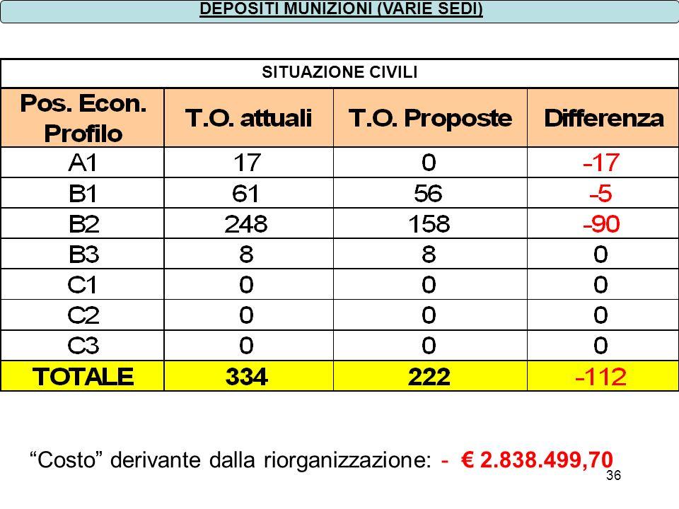 Costo derivante dalla riorganizzazione: - € 2.838.499,70