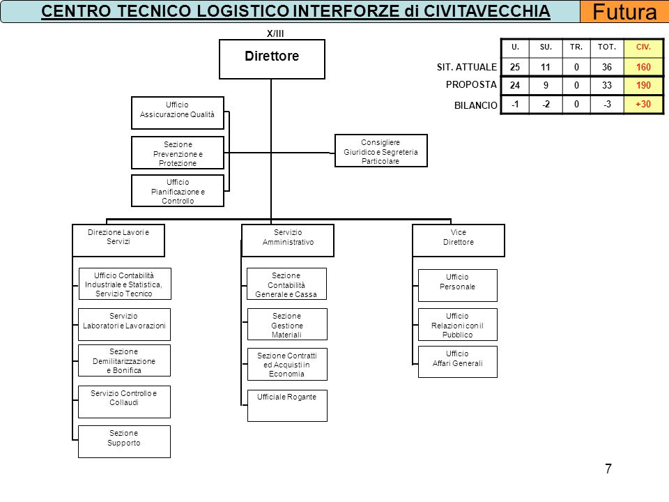 CENTRO TECNICO LOGISTICO INTERFORZE di CIVITAVECCHIA