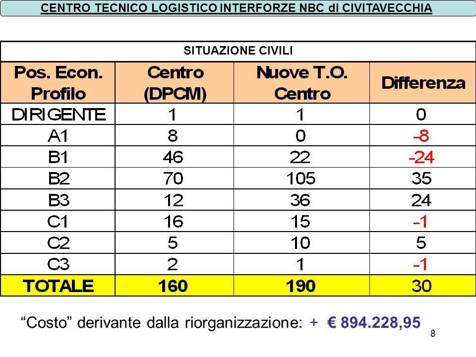 Costo derivante dalla riorganizzazione: + € 894.228,95