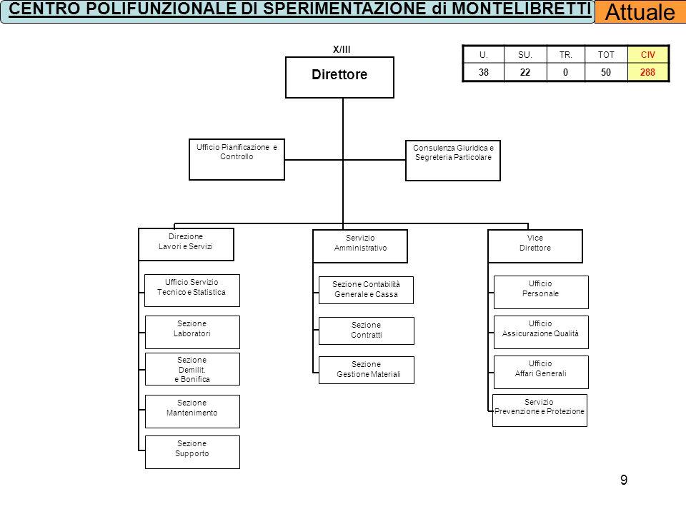 CENTRO POLIFUNZIONALE DI SPERIMENTAZIONE di MONTELIBRETTI