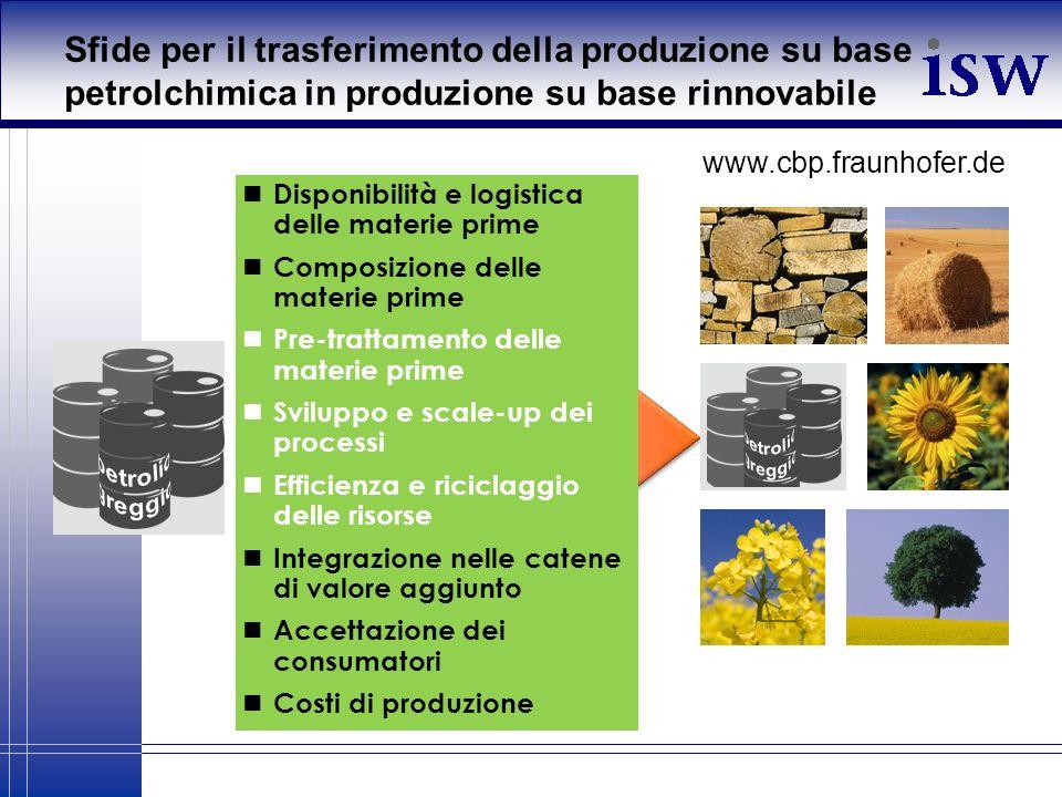 Sfide per il trasferimento della produzione su base petrolchimica in produzione su base rinnovabile