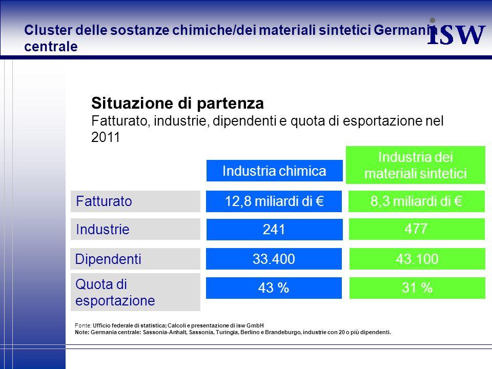 Industria dei materiali sintetici