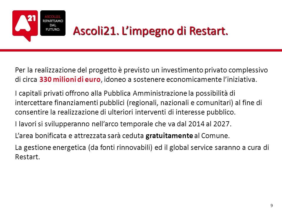Ascoli21. L'impegno di Restart.