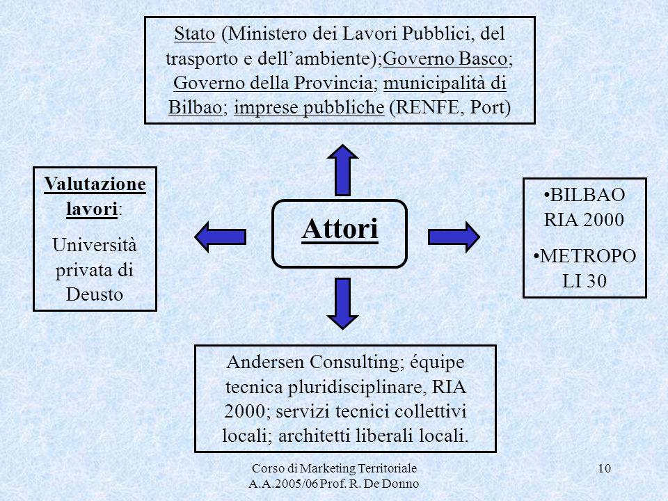 Stato (Ministero dei Lavori Pubblici, del trasporto e dell'ambiente);Governo Basco; Governo della Provincia; municipalità di Bilbao; imprese pubbliche (RENFE, Port)