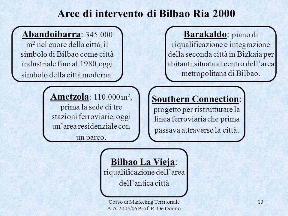 Aree di intervento di Bilbao Ria 2000