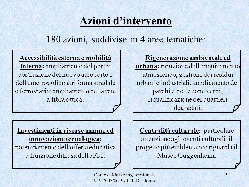 Azioni d'intervento 180 azioni, suddivise in 4 aree tematiche: