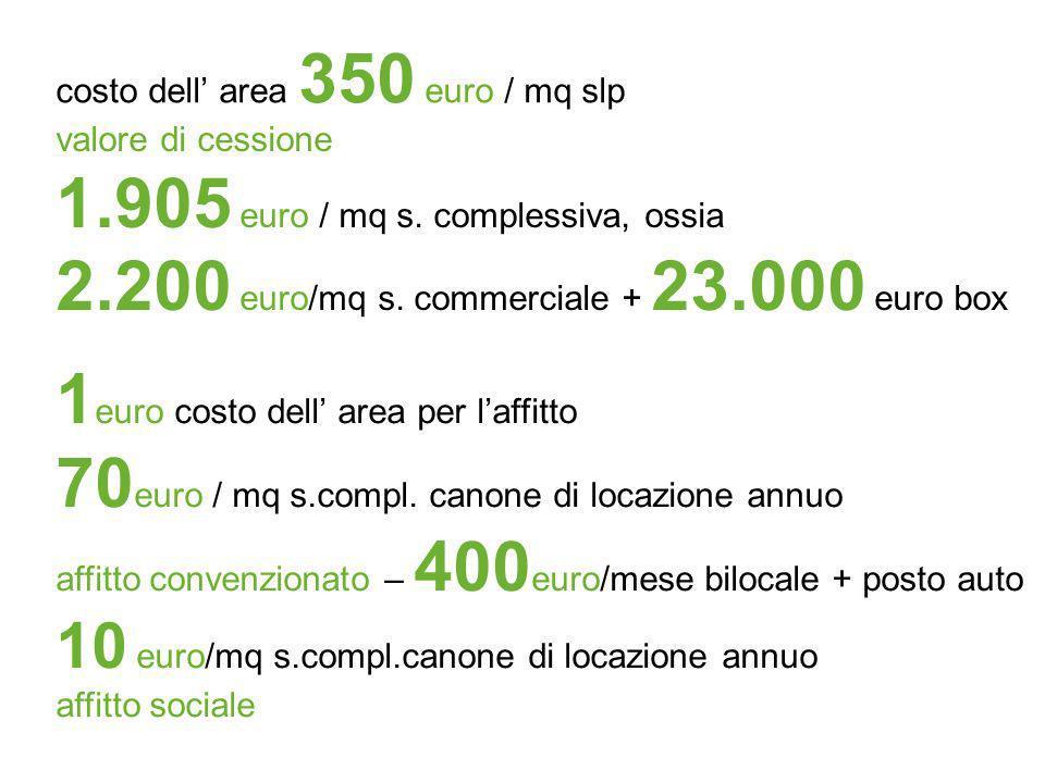 1.905 euro / mq s. complessiva, ossia